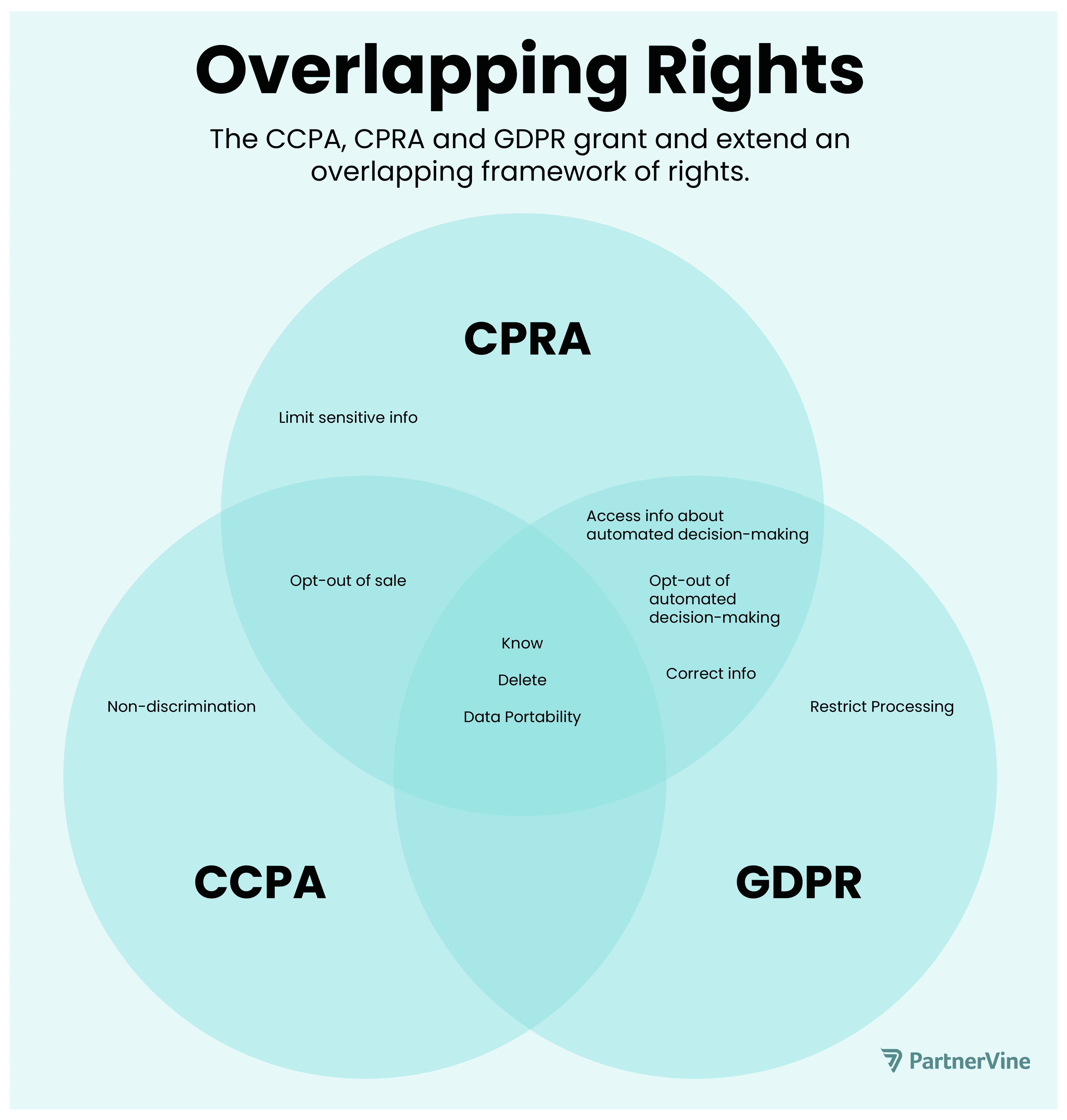 v2-Overlapping-rights-CCPA-CPRA-and-GDPR