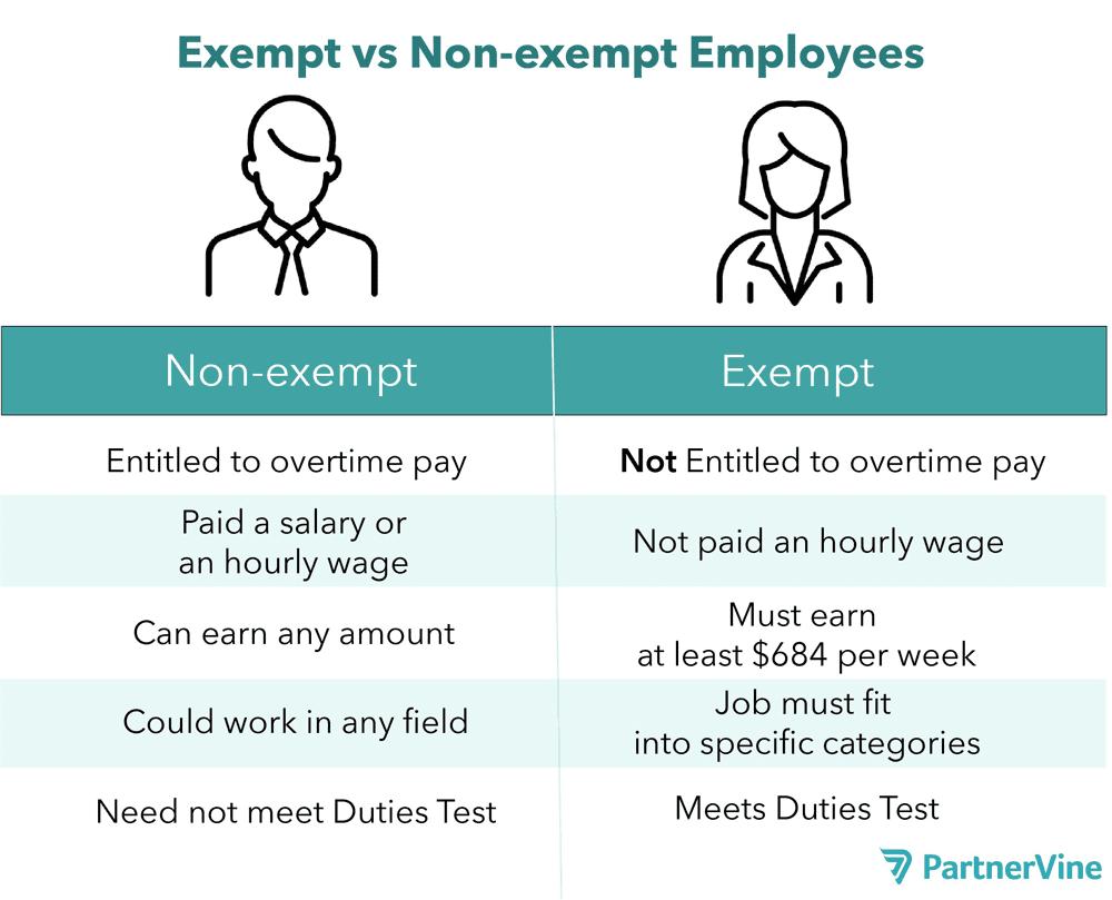 Exempt-vs-non-exempt-comparison