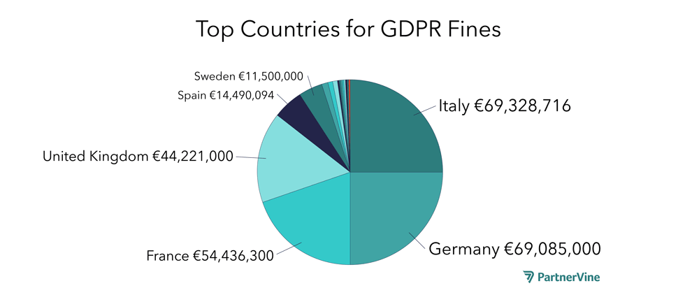 Pie chart of Top Six Countries for GDPR Fines