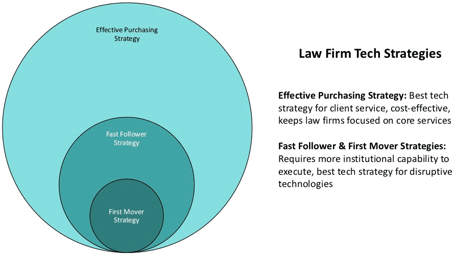 Law-Firm-Tech-Strategies-2