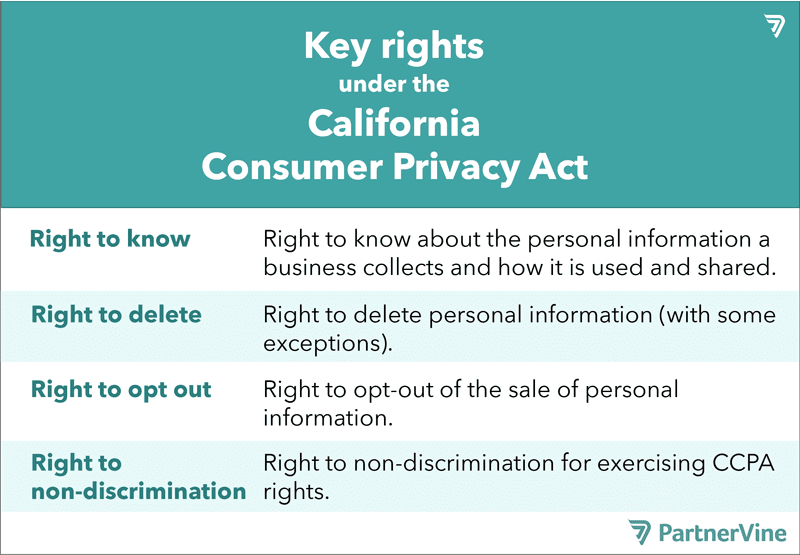 v4-Key-rights-under-the-CCPA-01