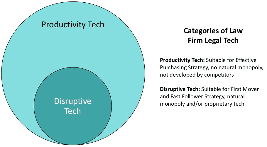 Productivity-and-Disruptive-Tech